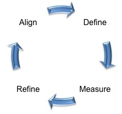 identifying quantifiable goals for the monitor 13042018 a key performance indicator, also known as a kpi, is simply a quantifiable measurement or data point used to gauge performance relative to some goal here.